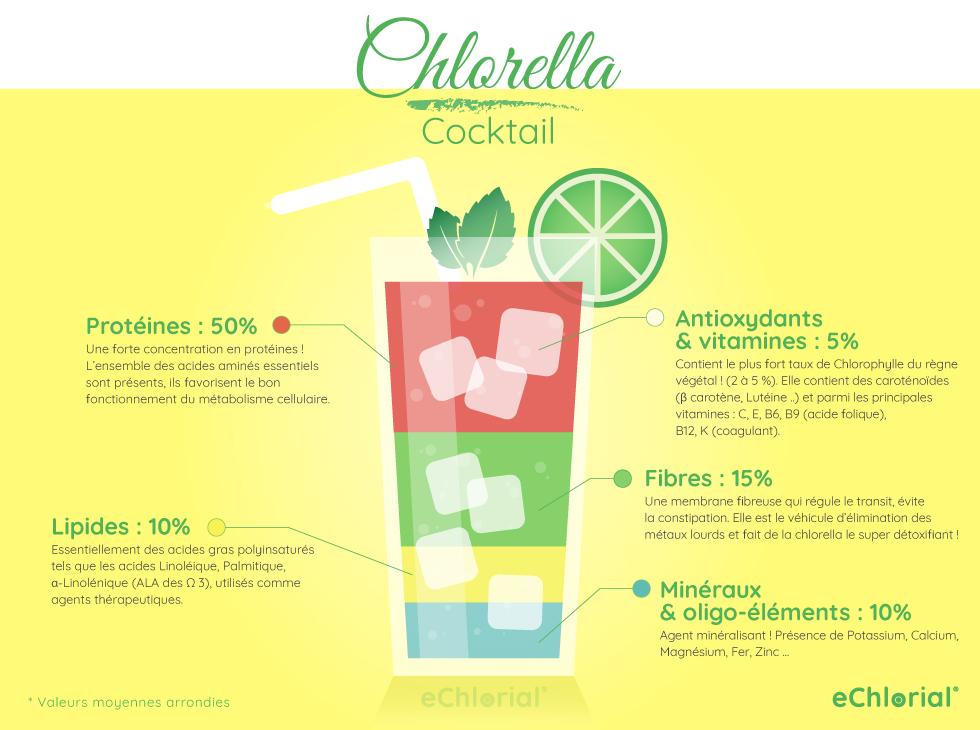 Infographie composition de la Chlorella: un véritable cocktail d'éléments précieux pour la santé