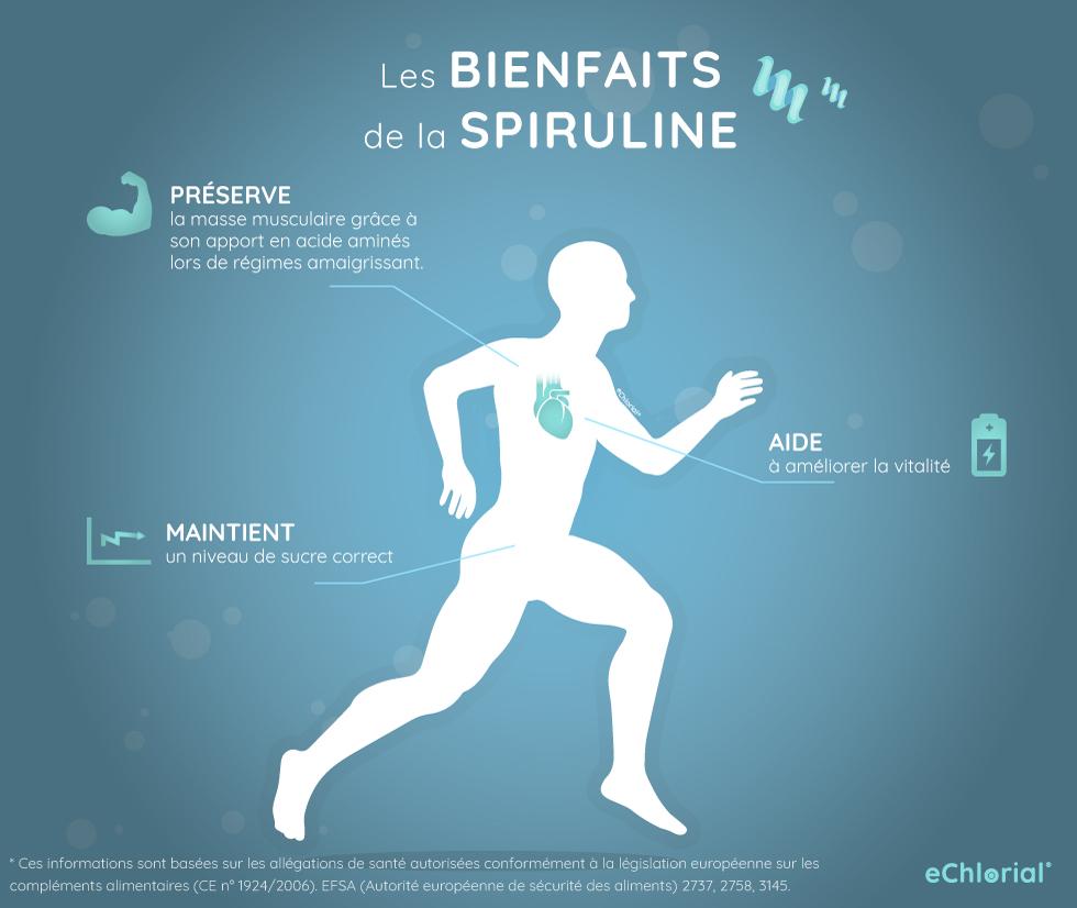Bienfaits Spiruline Infographie